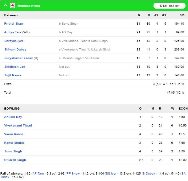 सैयद मुश्ताक अली ट्रॉफी: मुंबई और महाराष्ट्र को मिली जीत, पृथ्वी शॉ की विस्फोटक बल्लेबाजी 4