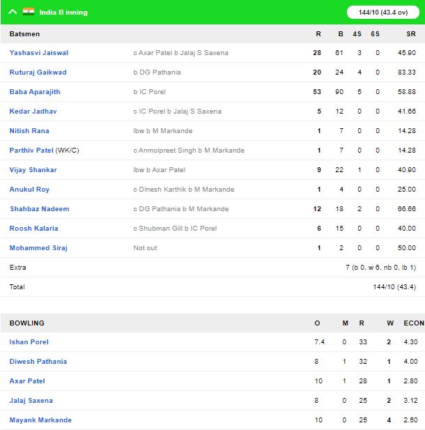 देवधर ट्रॉफी 2019-20: इंडिया सी ने इंडिया बी को दी करारी शिकस्त, मार्कंडे और अक्षर चमके 4