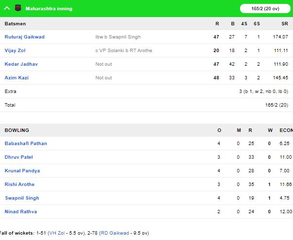 सैयद मुश्ताक अली ट्रॉफी: मुंबई और महाराष्ट्र को मिली जीत, पृथ्वी शॉ की विस्फोटक बल्लेबाजी 1