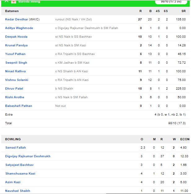 सैयद मुश्ताक अली ट्रॉफी: मुंबई और महाराष्ट्र को मिली जीत, पृथ्वी शॉ की विस्फोटक बल्लेबाजी 2