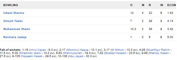 INDvBAN, दूसरा टेस्ट: 106 पर सिमटी बांग्लादेश की पारी, भारत को भी शुरुआती झटका 3