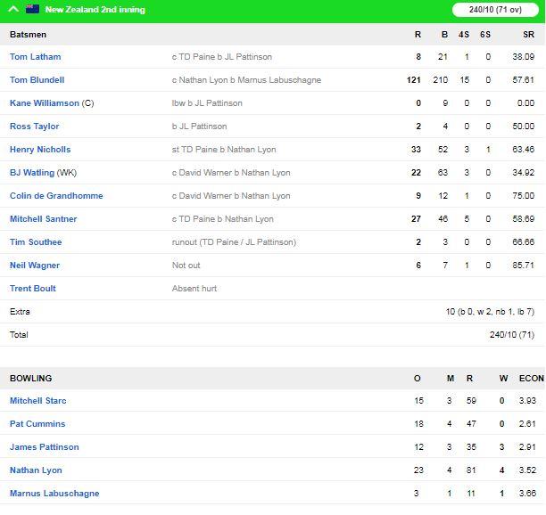 ऑस्ट्रेलिया ने न्यूजीलैंड को बॉक्सिंग डे टेस्ट में 247 रनों से हराकर सीरीज अपने नाम की 4