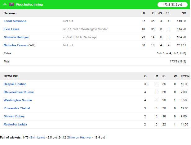 INDvsWI : विराट कोहली की इस गलती की वजह से वेस्टइंडीज ने भारतीय टीम को 8 विकेट से हराया 3