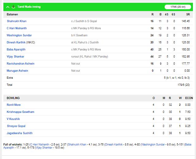 सैयद मुश्ताक अली टूर्नामेंट : फाइनल में कर्नाटक ने तमिलांडू को 1 रन से हराया, मनीष पांडे चमके 4
