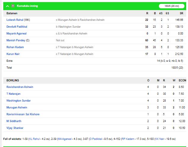 सैयद मुश्ताक अली टूर्नामेंट : फाइनल में कर्नाटक ने तमिलांडू को 1 रन से हराया, मनीष पांडे चमके 3