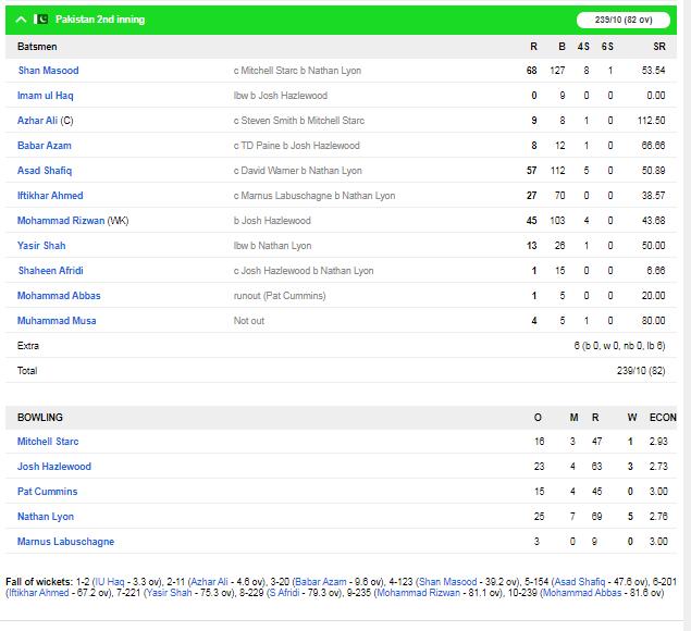 ऑस्ट्रेलिया ने दूसरे टेस्ट में पाकिस्तान को एक पारी और 48 रन से हराया, 2-0 से सीरीज में किया कब्ज़ा 6