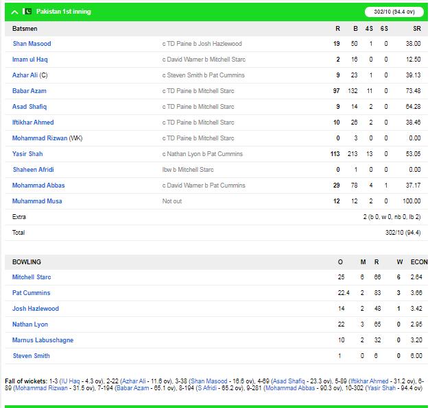 ऑस्ट्रेलिया ने दूसरे टेस्ट में पाकिस्तान को एक पारी और 48 रन से हराया, 2-0 से सीरीज में किया कब्ज़ा 5