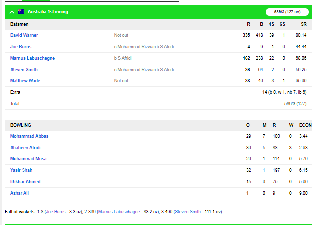 ऑस्ट्रेलिया ने दूसरे टेस्ट में पाकिस्तान को एक पारी और 48 रन से हराया, 2-0 से सीरीज में किया कब्ज़ा 4