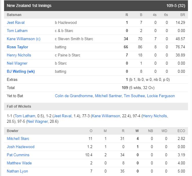 AUSvsNZ : ऑस्ट्रेलिया ने मैच में बनाई पकड़, ऐसा रहा दूसरे दिन का हाल 3