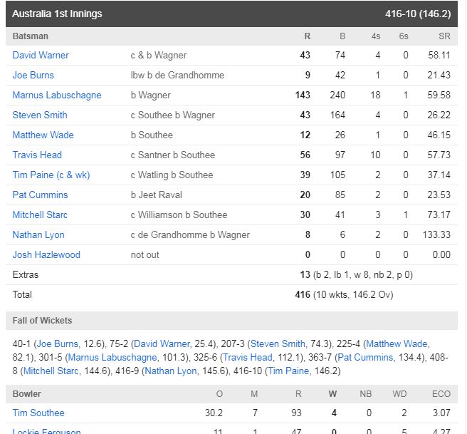 AUSvsNZ : ऑस्ट्रेलिया ने मैच में बनाई पकड़, ऐसा रहा दूसरे दिन का हाल 2