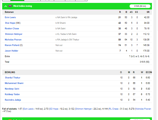 IND v WI : भारत ने वेस्टइंडीज को तीसरे वनडे में 4 विकेट से हराया, 2-1 से सीरीज की अपने नाम 3