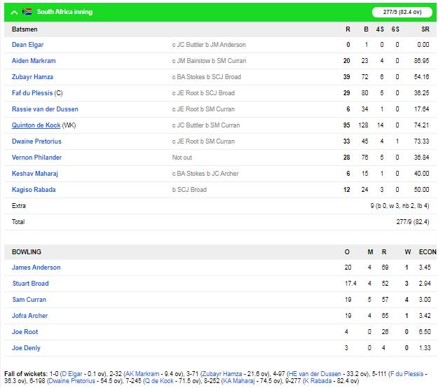SA v ENG : क्विंटन डी कॉक की शानदार पारी के दम पर पहले दिन साउथ अफ्रीका 277/9 रन 3