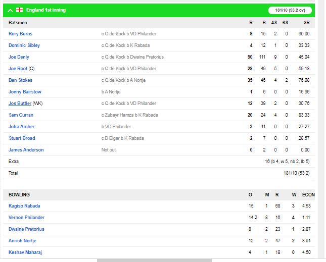 SA v ENG : इंग्लैंड की टीम मात्र 181 रन पर हुई ढेर, ऐसा रहा दूसरे दिन का हाल 3