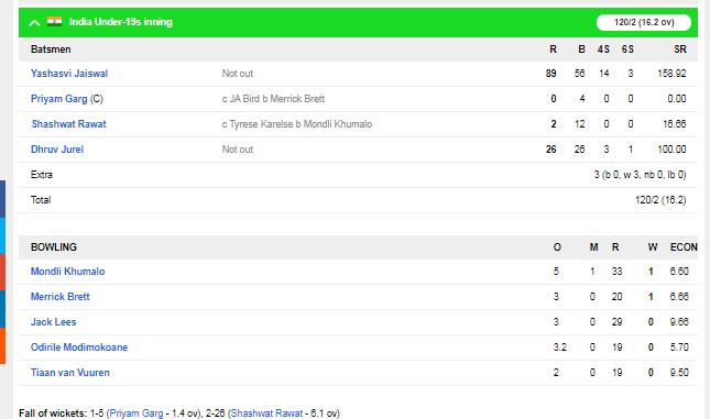 SA U19 vs IND U19 : भारत की जीत में चमके यशस्वी जैसवाल, बल्ले और गेंद दोनों से किया कमाल 4