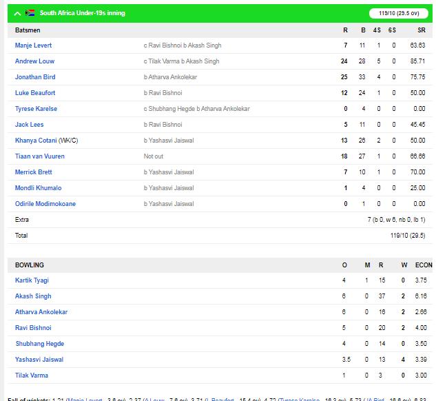 SA U19 vs IND U19 : भारत की जीत में चमके यशस्वी जैसवाल, बल्ले और गेंद दोनों से किया कमाल 3