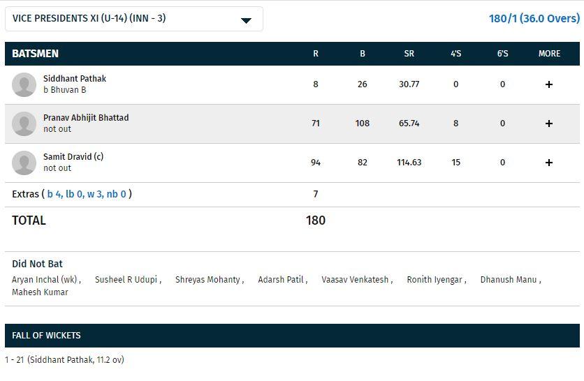 आईपीएल नीलामी के बीच राहुल द्रविड़ के बेटे ने मैदान पर मचाया तहलका, लगाया दोहरा शतक 5