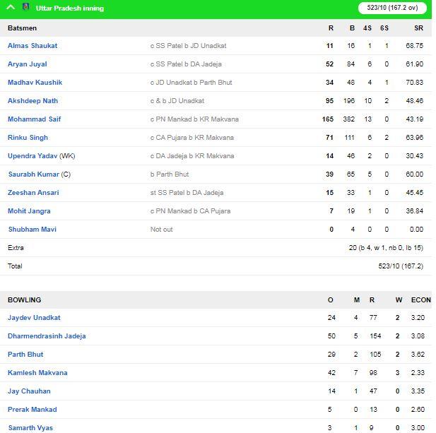 उत्तर प्रदेश ने सौराष्ट्र को रणजी ट्रॉफी में पारी और 72 रनों से हराया, फ्लॉप हुए चेतेश्वर पुजारा 2
