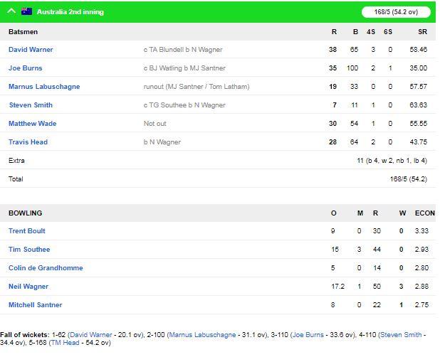 ऑस्ट्रेलिया ने न्यूजीलैंड को बॉक्सिंग डे टेस्ट में 247 रनों से हराकर सीरीज अपने नाम की 2