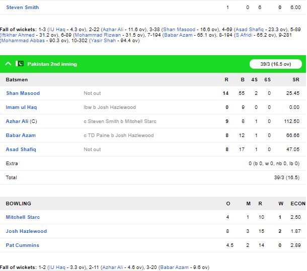 AUSvPAK, दूसरा टेस्ट: ऑस्ट्रेलिया ने मैच पर बनाई मजबूत पकड़, पारी से हार की तरफ पाकिस्तान 5