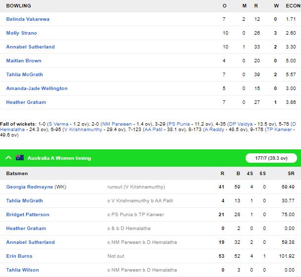AUS-A-W vs IND-A-W: इंडिया ए को करीबी मुकाबले में मिली हार, देखें स्कोरकार्ड 4