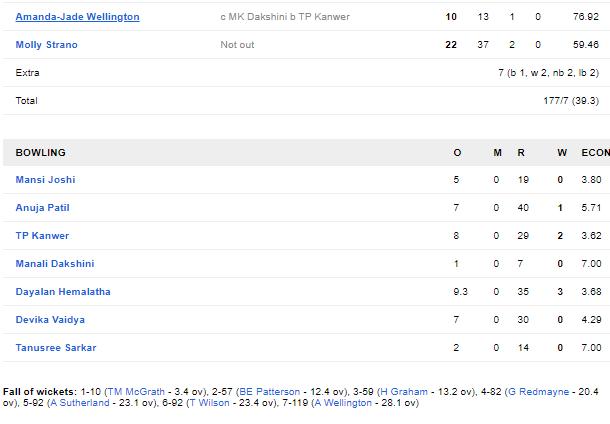 AUS-A-W vs IND-A-W: इंडिया ए को करीबी मुकाबले में मिली हार, देखें स्कोरकार्ड 5
