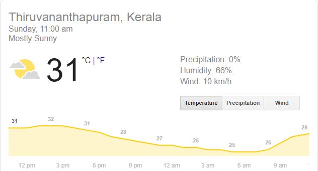 IND vs WI: दूसरा टी-20: त्रिवेंद्रम में कैसे रहेगा मौसम का हाल, क्या बारिश करेगी खेल खराब 2