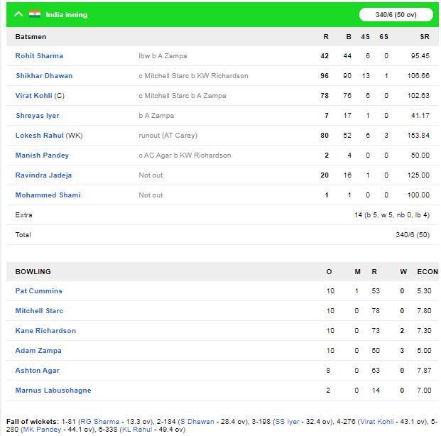 IND v AUS : दूसरे वनडे में भारत ने ऑस्ट्रेलिया को 36 रन से हराया, जीत में चमके ये 5 खिलाड़ी 3