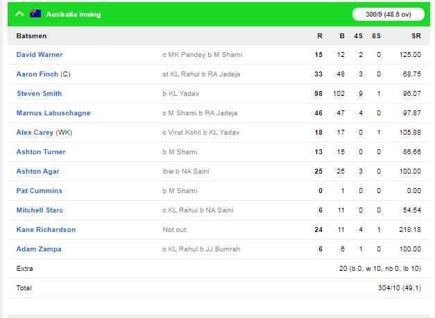IND v AUS : दूसरे वनडे में भारत ने ऑस्ट्रेलिया को 36 रन से हराया, जीत में चमके ये 5 खिलाड़ी 4