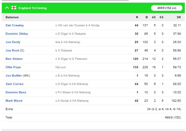 इंग्लैंड की पहली पारी के 499 रन के जवाब पर, साउथ अफ्रीका 208/6 रन 3
