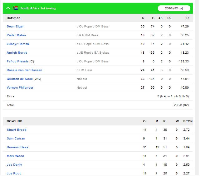 इंग्लैंड की पहली पारी के 499 रन के जवाब पर, साउथ अफ्रीका 208/6 रन 4