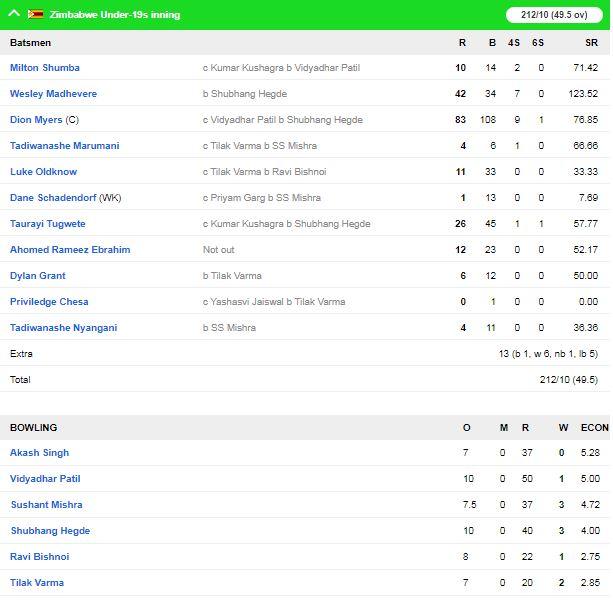 इंडिया अंडर19 ने जिम्बाब्वे अंडर19 को 89 का हराया, दिव्यांश सक्सेना बने जीत के हीरो 4