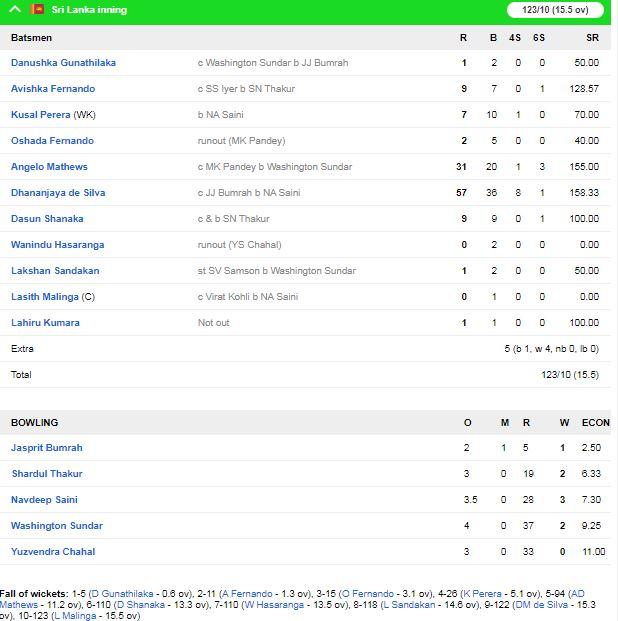 IND vs SL : भारत ने श्रीलंका को पुणे के मैच में 78 रनों से हराकर सीरीज 2-0 से अपने नाम की 2