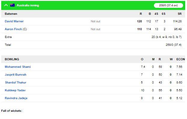 IND vs AUS: विराट कोहली की एक छोटी सी गलती की वजह से ऑस्ट्रेलिया ने भारत को मुंबई एकदिवसीय मैच में 10 विकेट से हराया 4