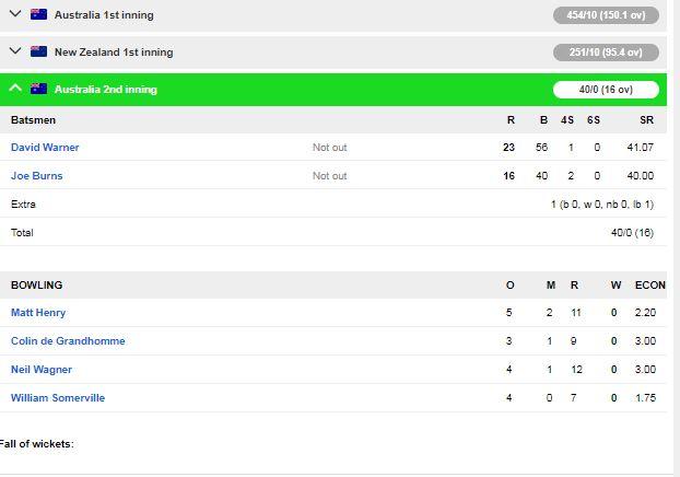 ऑस्ट्रेलिया की टीम सिडनी टेस्ट में न्यूजीलैंड के खिलाफ मजबूत स्थिति में पहुंची 4