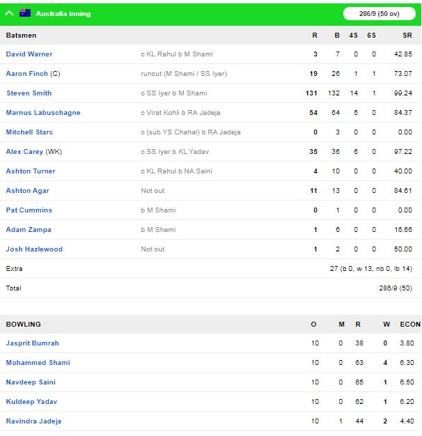 IND v AUS : भारत ने ऑस्ट्रेलिया को तीसरे वनडे में 7 विकेट से हराया, सीरीज 2-1 से की अपने नाम 3