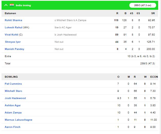IND v AUS : भारत ने ऑस्ट्रेलिया को तीसरे वनडे में 7 विकेट से हराया, सीरीज 2-1 से की अपने नाम 4