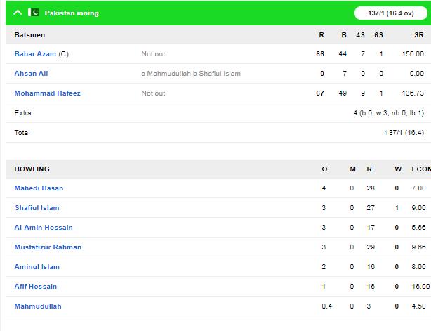 PAK v BAN : दूसरे टी-20 में पाकिस्तान ने बांग्लादेश को 9 विकेट से हराया 3