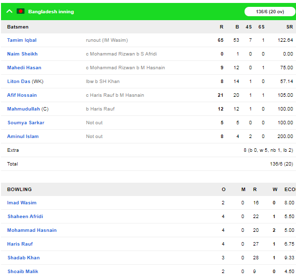 PAK v BAN : दूसरे टी-20 में पाकिस्तान ने बांग्लादेश को 9 विकेट से हराया 2