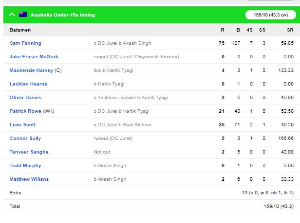 अंडर-19 विश्व कप : भारत ने ऑस्ट्रेलिया को 74 रन से हराकर सेमीफाइनल में बनाई जगह 4
