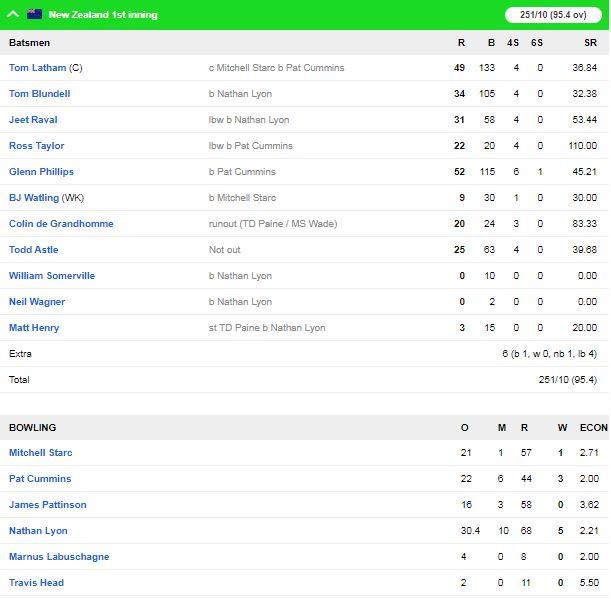 ऑस्ट्रेलिया की टीम सिडनी टेस्ट में न्यूजीलैंड के खिलाफ मजबूत स्थिति में पहुंची 2