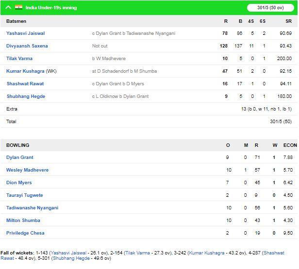 इंडिया अंडर19 ने जिम्बाब्वे अंडर19 को 89 का हराया, दिव्यांश सक्सेना बने जीत के हीरो 2