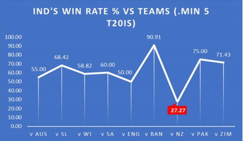 टी20 में न्यूजीलैंड के खिलाफ भारतीय टीम का रिकॉर्ड है बेहद शर्मनाक, आंकड़े दे रहे हैं गवाही 2