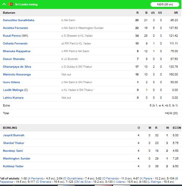 भारत ने श्रीलंका को इंदौर टी20 में 7 विकेट से हराया, शार्दुल बने जीत के हीरो 1