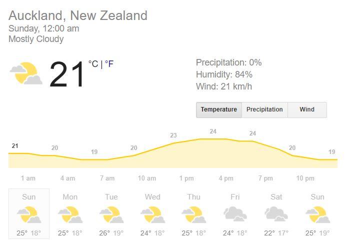 भारत और न्यूजीलैंड के बीच खेले जाने वाले दूसरे मैच में जानिए कैसा रहेगा मौसम का हाल? 1