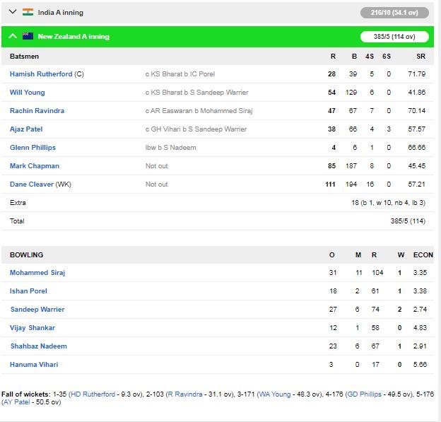 न्यूजीलैंड ए की टीम ने दूसरे दिन इंडिया ए के खिलाफ अपनी स्थिति मजबूत की 2