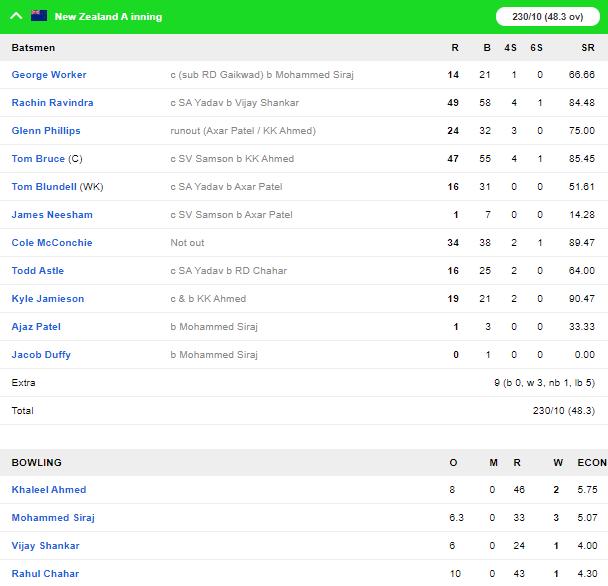 NZ A vs IND A: इंडिया ए ने आसानी से न्यूज़ीलैंड को दी मात, पृथ्वी शॉ ने फिर खेली विस्फोटक पारी 3