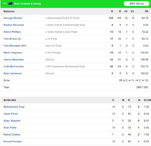 NZ A vs IND A: इंडिया ए को 29 रनों से मिली हार, भारतीय टीम से बाहर चल रहा ऑलराउंडर चमका 3