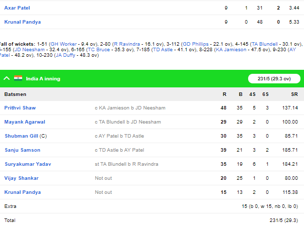 NZ A vs IND A: इंडिया ए ने आसानी से न्यूज़ीलैंड को दी मात, पृथ्वी शॉ ने फिर खेली विस्फोटक पारी 4