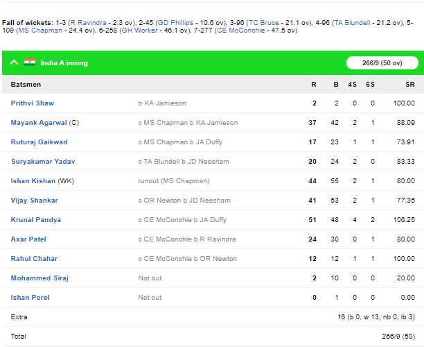 NZ A vs IND A: इंडिया ए को 29 रनों से मिली हार, भारतीय टीम से बाहर चल रहा ऑलराउंडर चमका 4