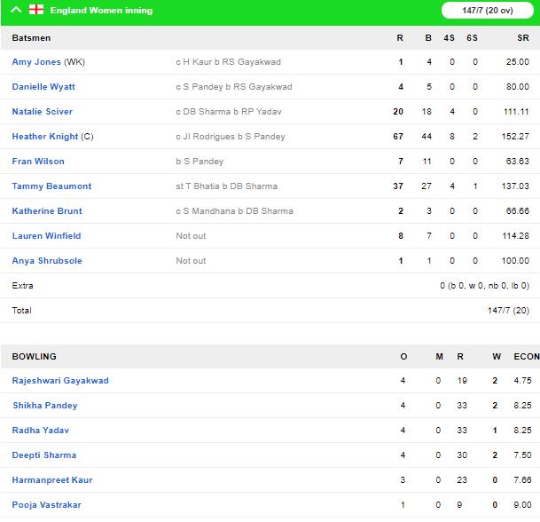 England W vs India W: भारत ने इंग्लैंड को 5 विकेट से हराकर की त्रिकोणीय सीरीज की शुरुआत 4